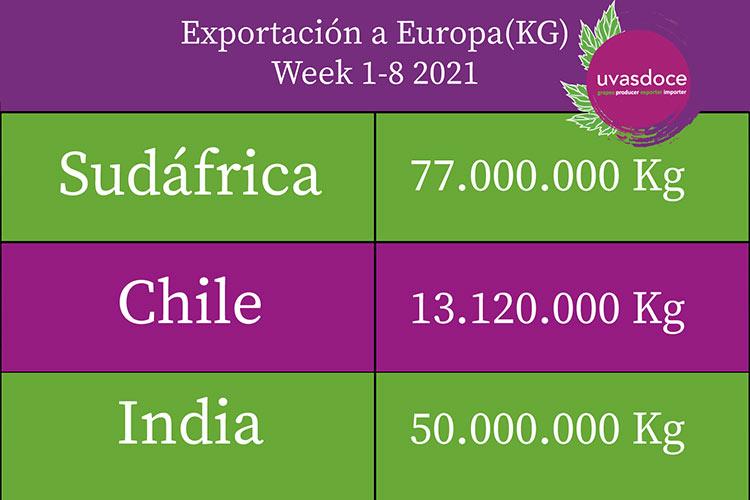 Datos exportación uvas en Europa