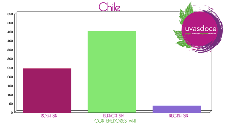Gráfica de contenedores con uva sin semilla desde Chile